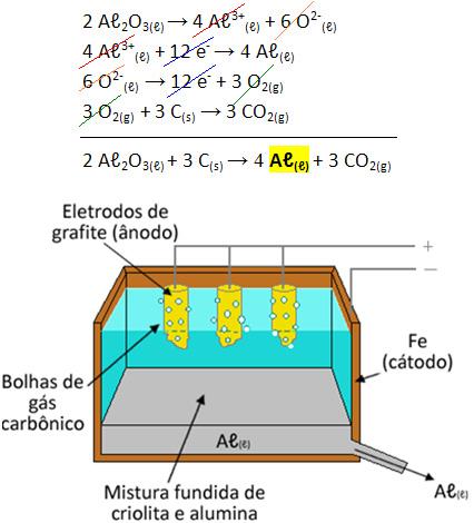 Eletrólise: reação de produção do alumínio