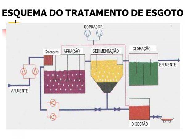 Estação de Tratamento de Esgoto (ETE)