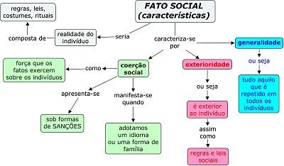 O que é Fato Social? Características