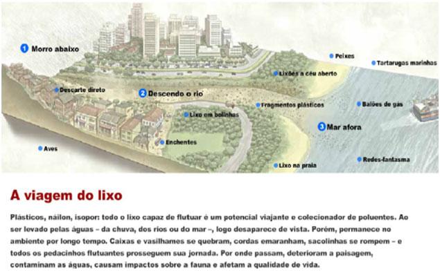 Redação ENEM: Gestão do Lixo Urbano
