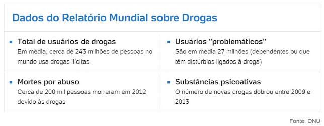 Redação ENEM: Dados sobre Drogas