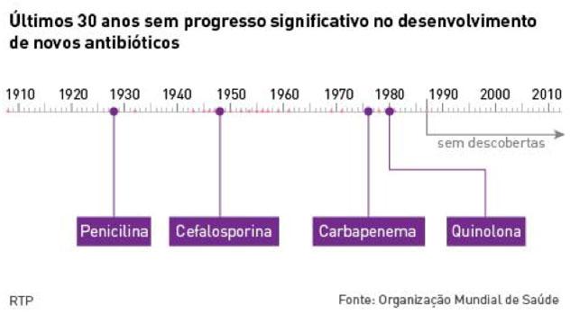 Temas de Redação ENEM: Antibióticos