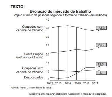 Mercado de Trabalho no Brasil