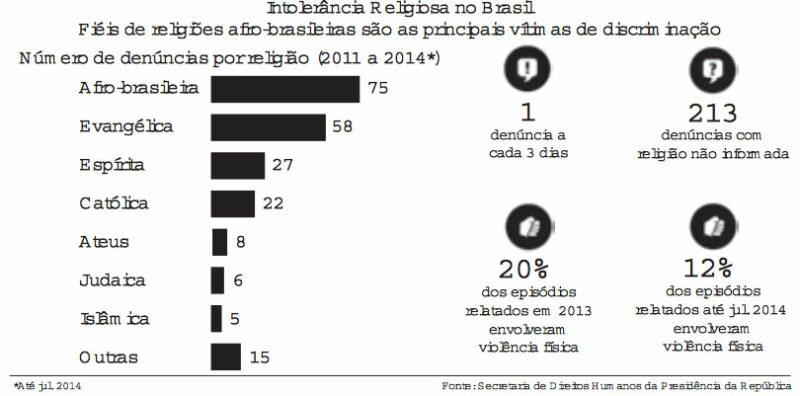 Redação ENEM 2016: Caminhos para combater a intolerância religiosa no Brasil