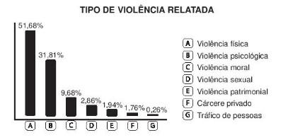 A persistência da violência contra a mulher na sociedade brasileira