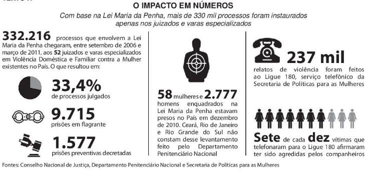 Redação ENEM 2015: Violência Contra a Mulher