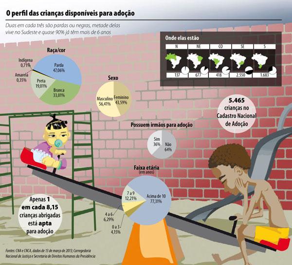 Tudo sobre Adoção de Crianças no Brasil